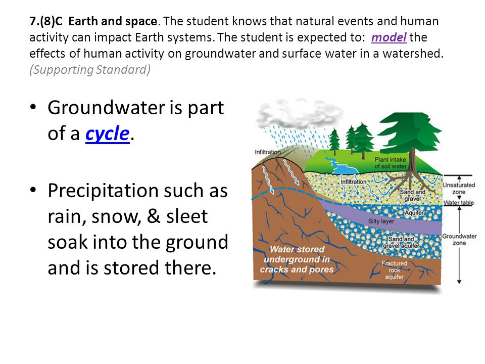 Groundwater is part of a cycle.