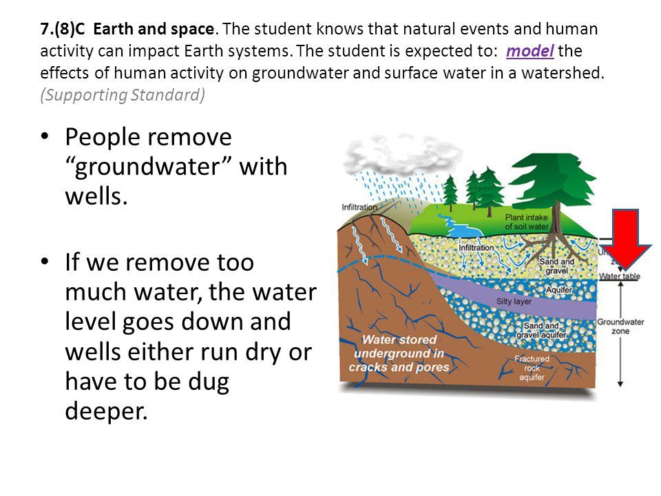 People remove groundwater with wells.