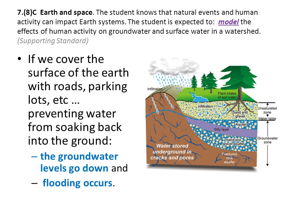 7.(8)C Earth and space. The student knows that natural events and human activity can impact Earth systems. The student is expected to: model the effects of human activity on groundwater and surface water in a watershed. (Supporting Standard)