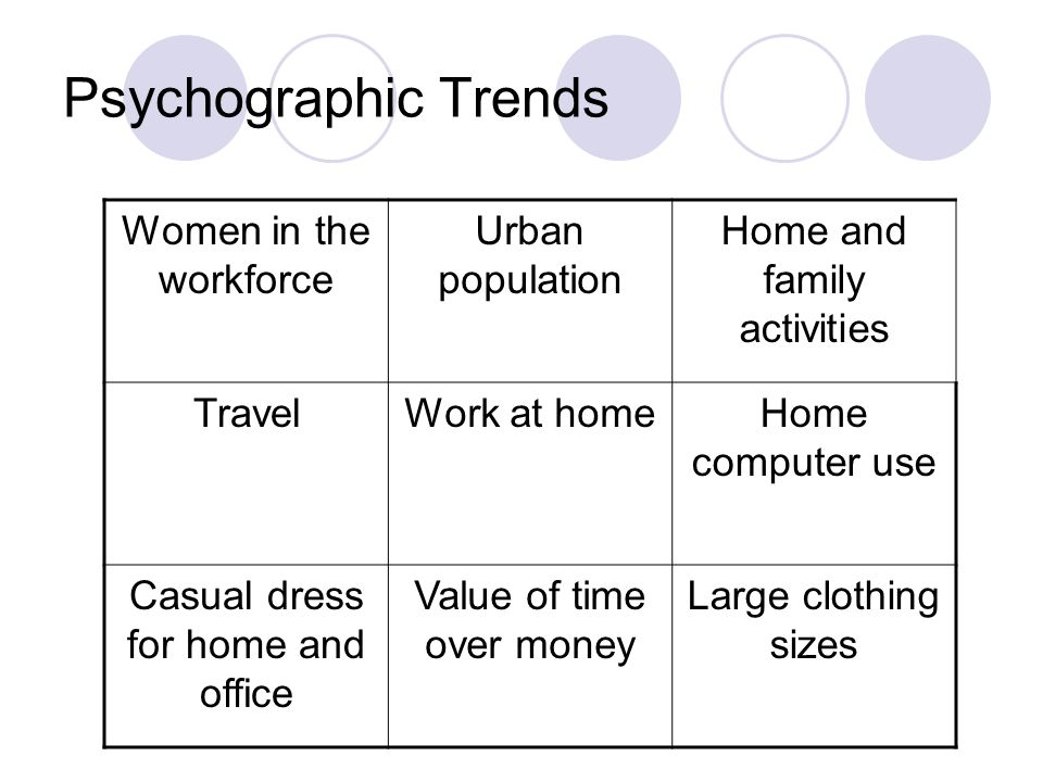 Psychographic Trends Women in the workforce Urban population