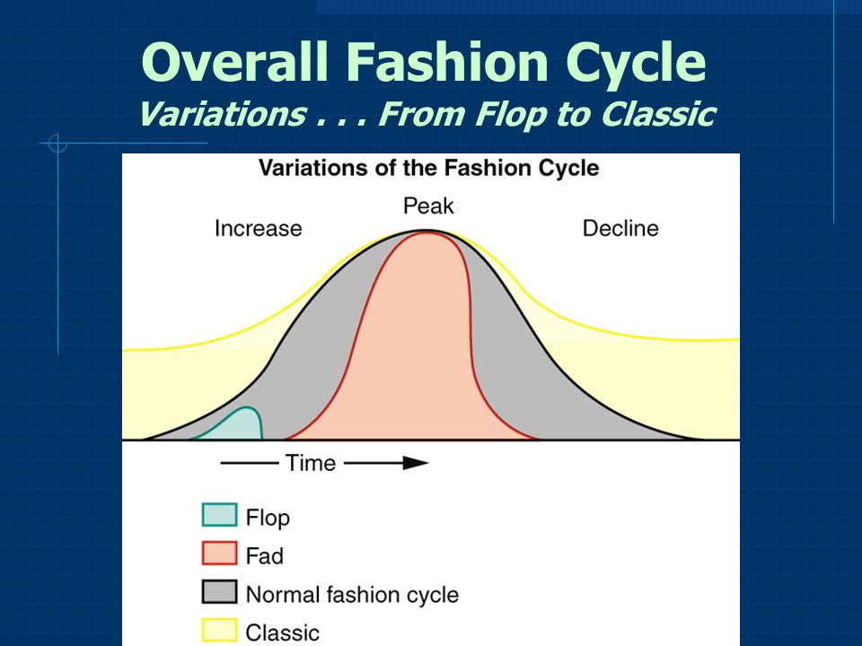 Overall Fashion Cycle Variations . . . From Flop to Classic