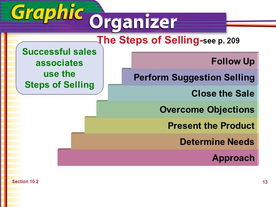 Successful sales associates