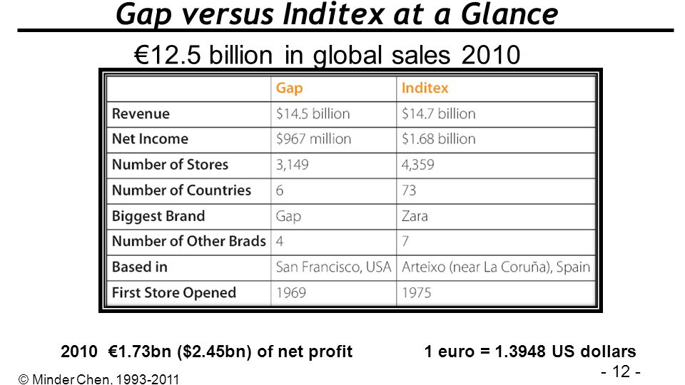 Gap versus Inditex at a Glance