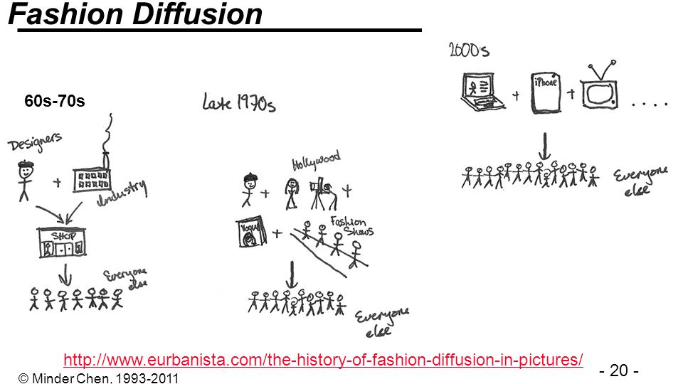 Fashion Diffusion 60s-70s http://www.eurbanista.com/the-history-of-fashion-diffusion-in-pictures/