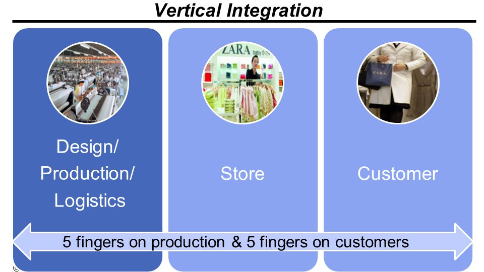 Vertical Integration 5 fingers on production & 5 fingers on customers