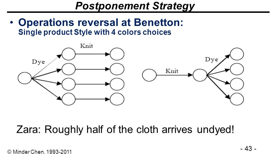 Postponement Strategy