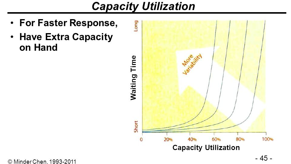 Capacity Utilization For Faster Response, Have Extra Capacity on Hand