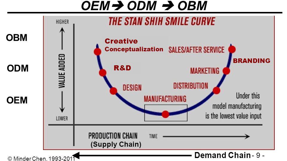 OEM ODM  OBM OBM ODM OEM Demand Chain Creative Conceptualization R&D