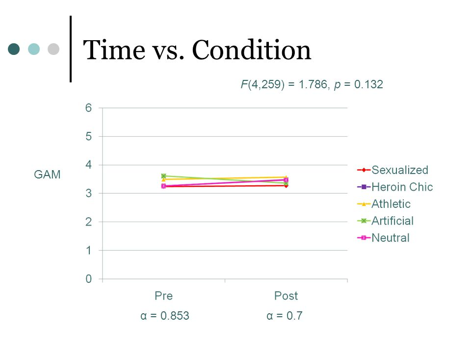 Time vs. Condition F(4,259) = 1.786, p = 0.132 GAM α = 0.853 α = 0.7