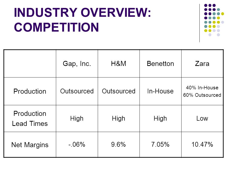 INDUSTRY OVERVIEW: COMPETITION