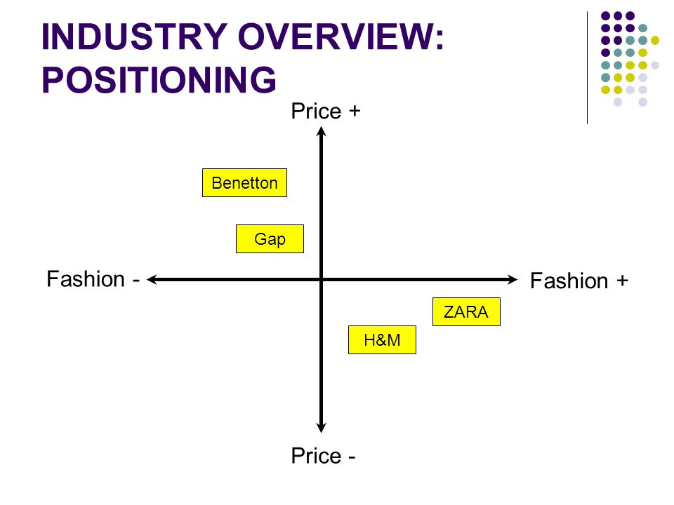 INDUSTRY OVERVIEW: POSITIONING