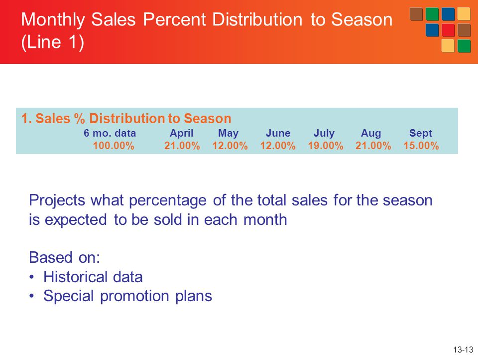 Monthly Sales Percent Distribution to Season (Line 1)