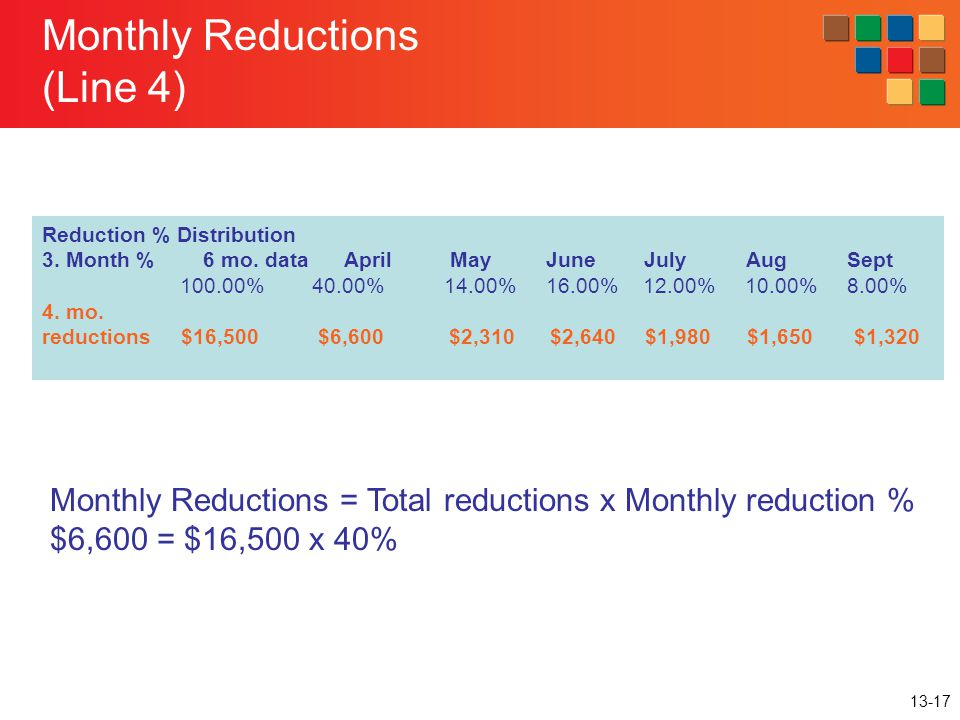 Monthly Reductions (Line 4)