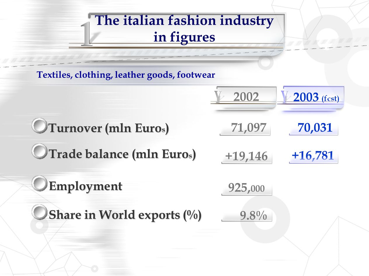 The italian fashion industry in figures
