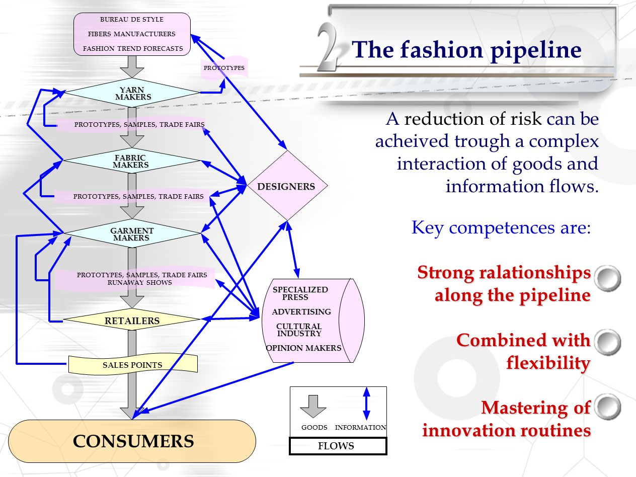 The fashion pipeline A reduction of risk can be