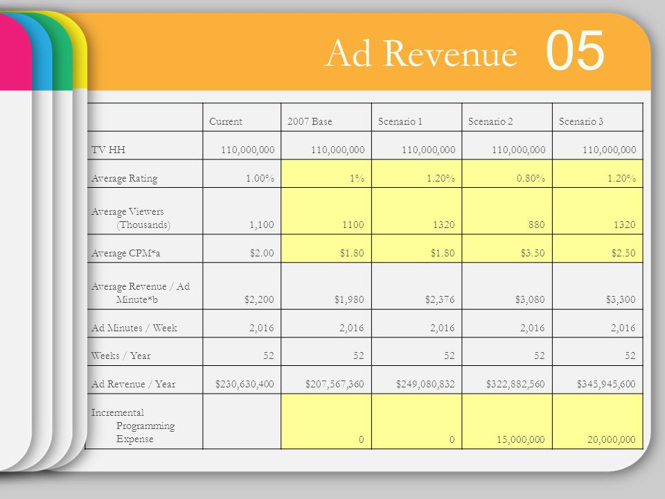 05 Ad Revenue Current 2007 Base Scenario 1 Scenario 2 Scenario 3 TV HH