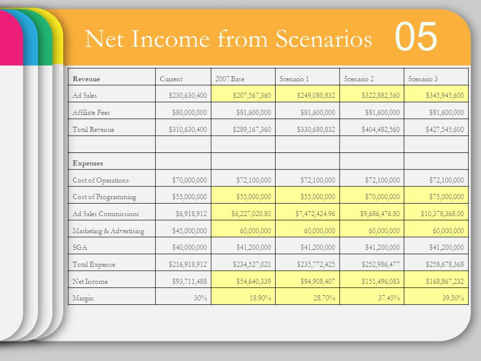 Net Income from Scenarios