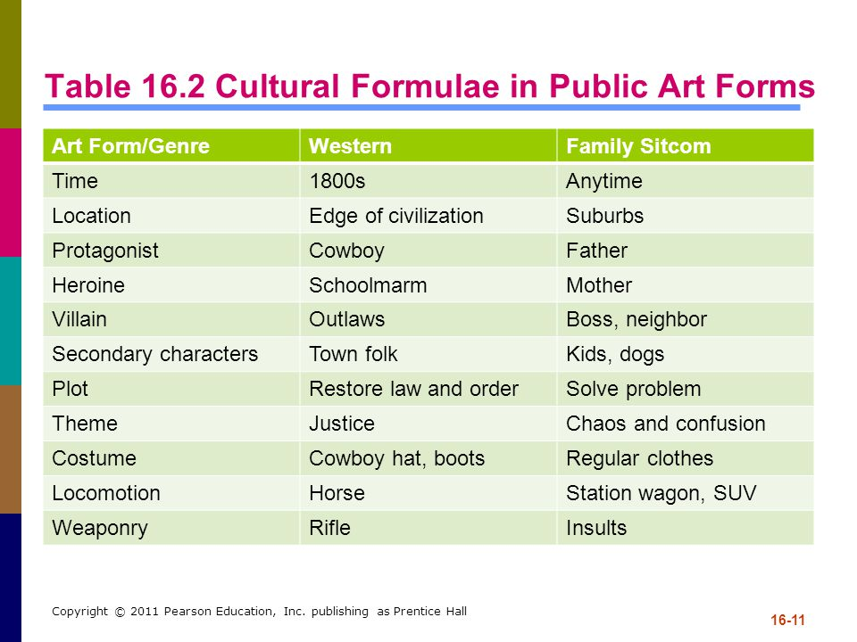 Table 16.2 Cultural Formulae in Public Art Forms