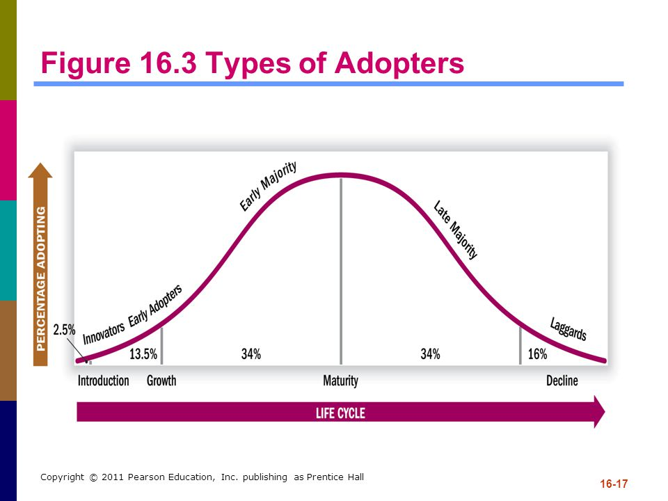 Figure 16.3 Types of Adopters