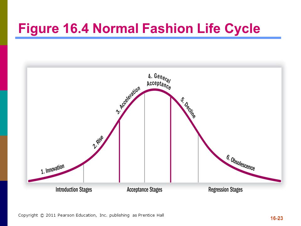 Figure 16.4 Normal Fashion Life Cycle