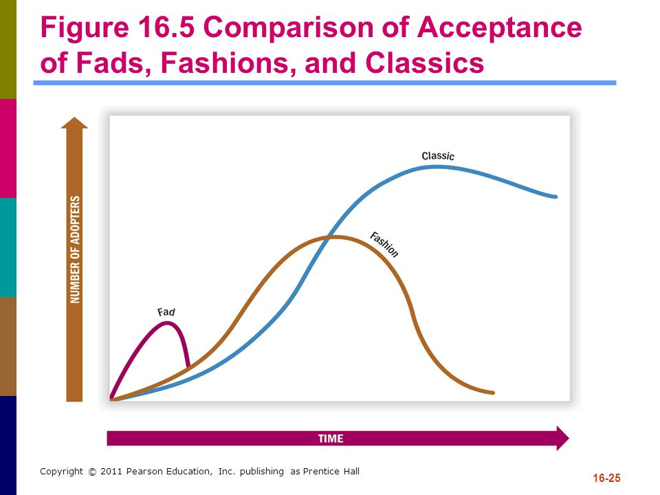 Figure 16.5 Comparison of Acceptance of Fads, Fashions, and Classics