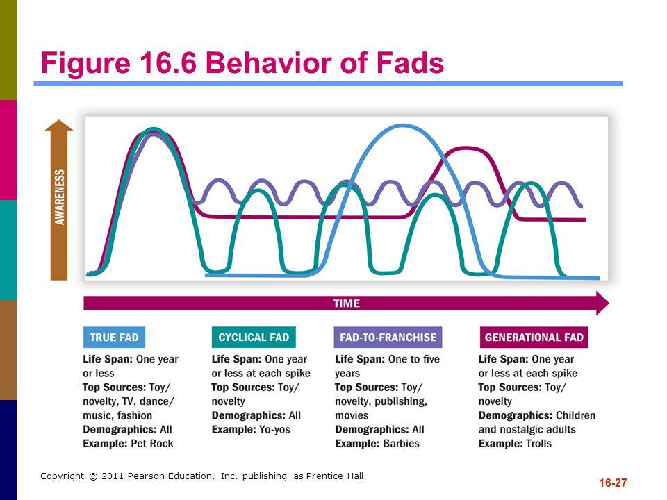 Figure 16.6 Behavior of Fads