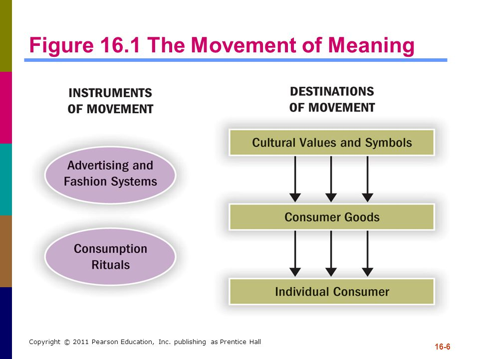 Figure 16.1 The Movement of Meaning