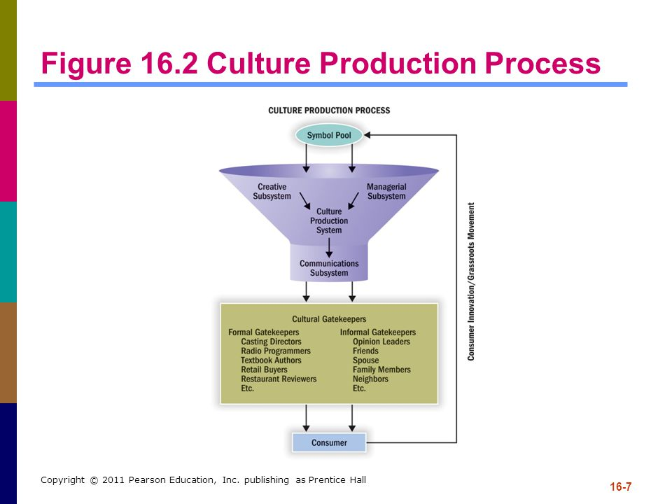 Figure 16.2 Culture Production Process