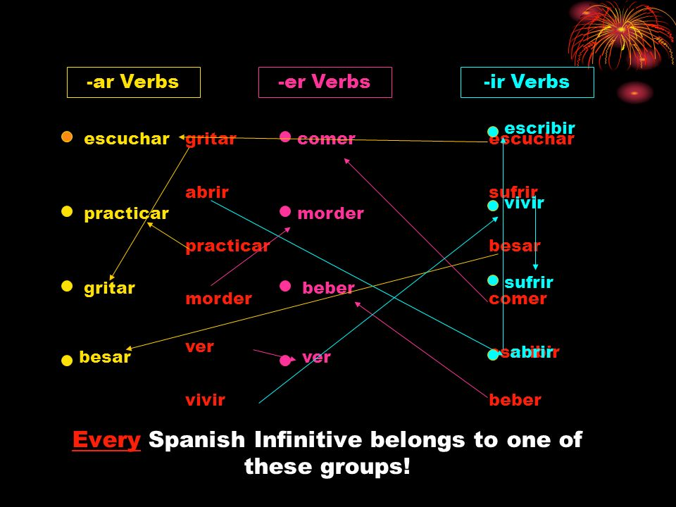 Every Spanish Infinitive belongs to one of these groups!