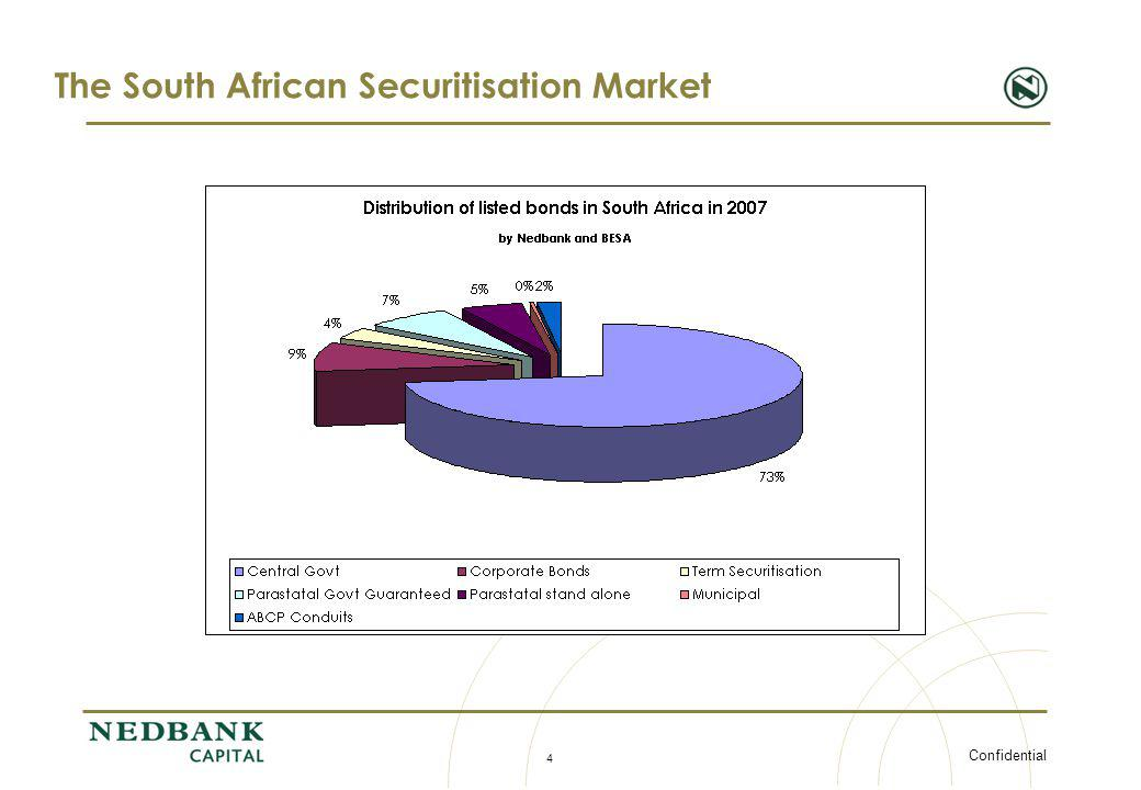 The South African Securitisation Market