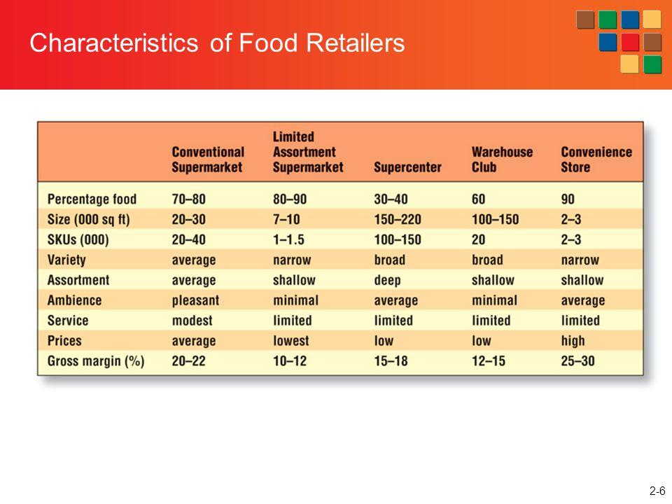 Characteristics of Food Retailers