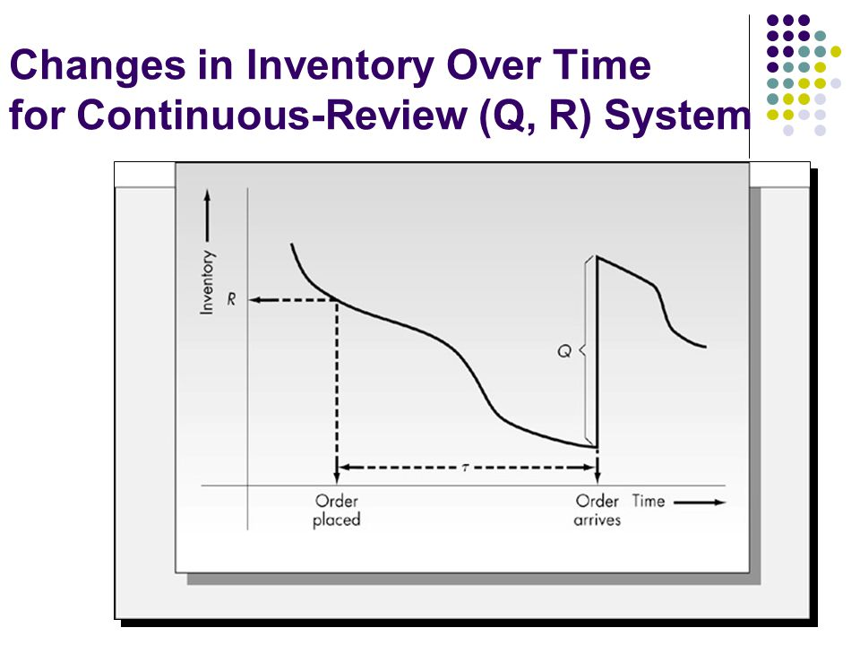 Changes in Inventory Over Time for Continuous-Review (Q, R) System