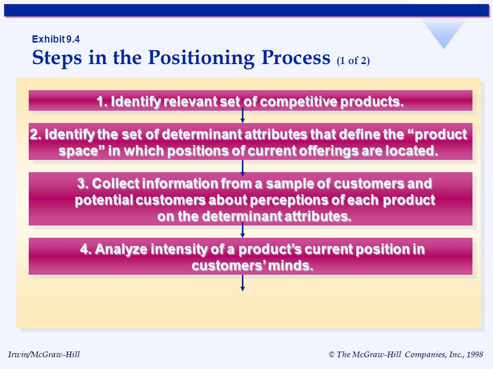 Exhibit 9.4 Steps in the Positioning Process (1 of 2)