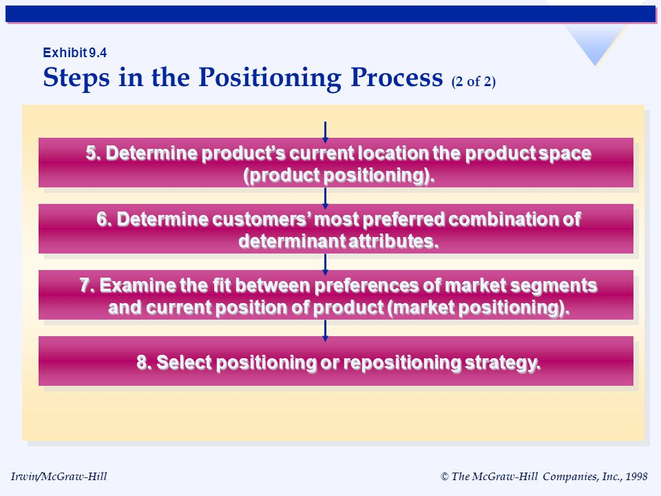 Exhibit 9.4 Steps in the Positioning Process (2 of 2)