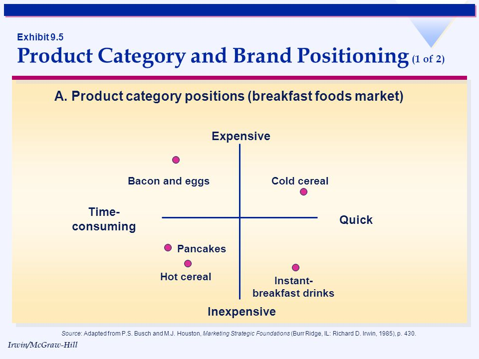 Exhibit 9.5 Product Category and Brand Positioning (1 of 2)