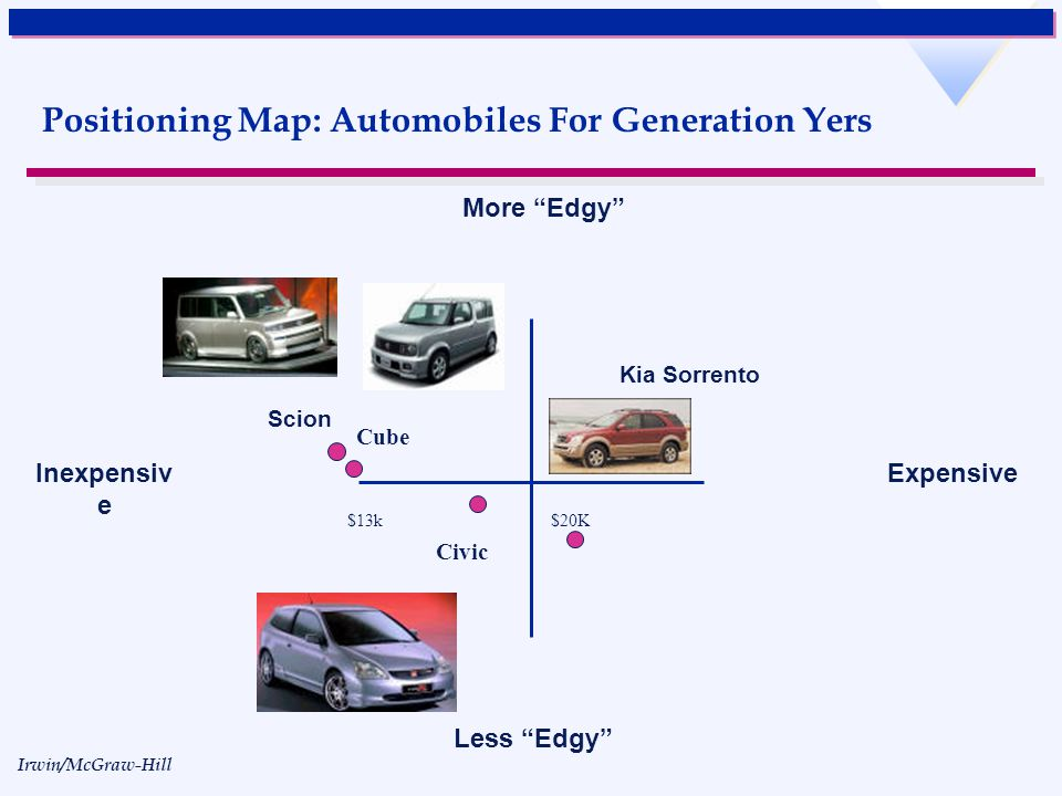 Positioning Map: Automobiles For Generation Yers