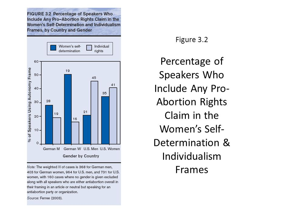 Figure 3.2 Percentage of Speakers Who Include Any Pro-Abortion Rights Claim in the Women's Self-Determination & Individualism Frames
