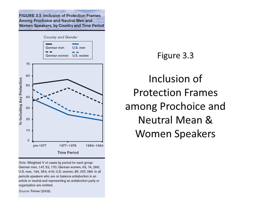 Figure 3.3 Inclusion of Protection Frames among Prochoice and Neutral Mean & Women Speakers
