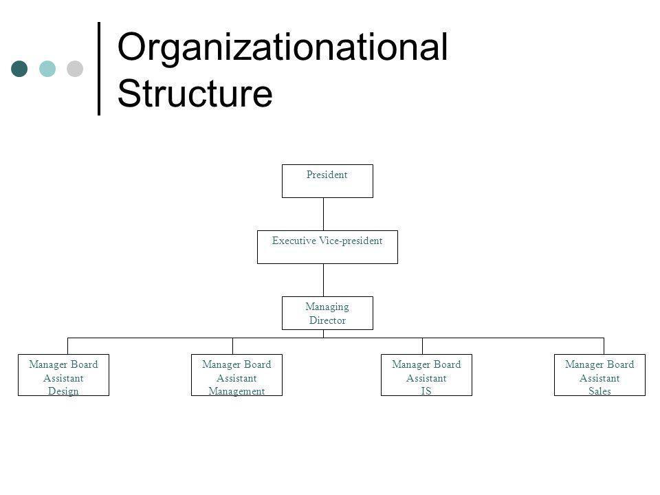 Organizationational Structure
