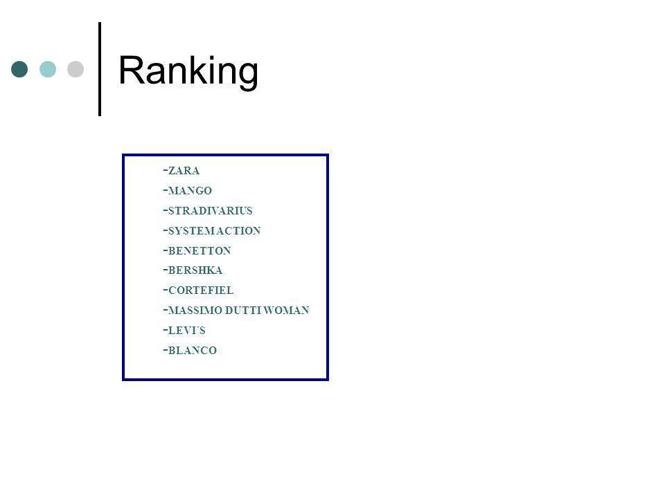 Ranking -ZARA -MANGO -STRADIVARIUS -SYSTEM ACTION -BENETTON -BERSHKA