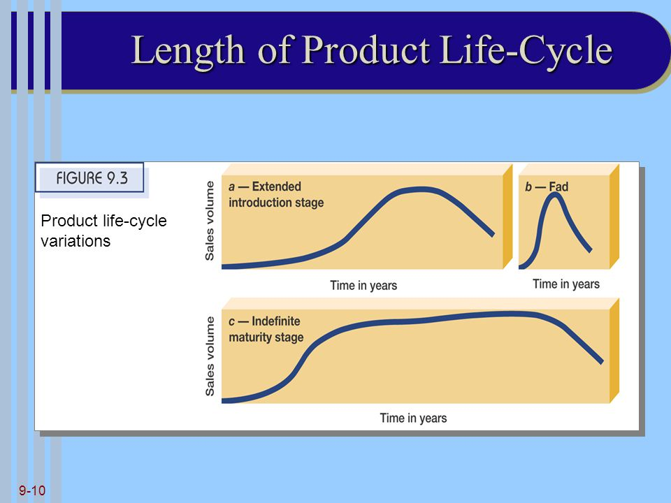 Length of Product Life-Cycle