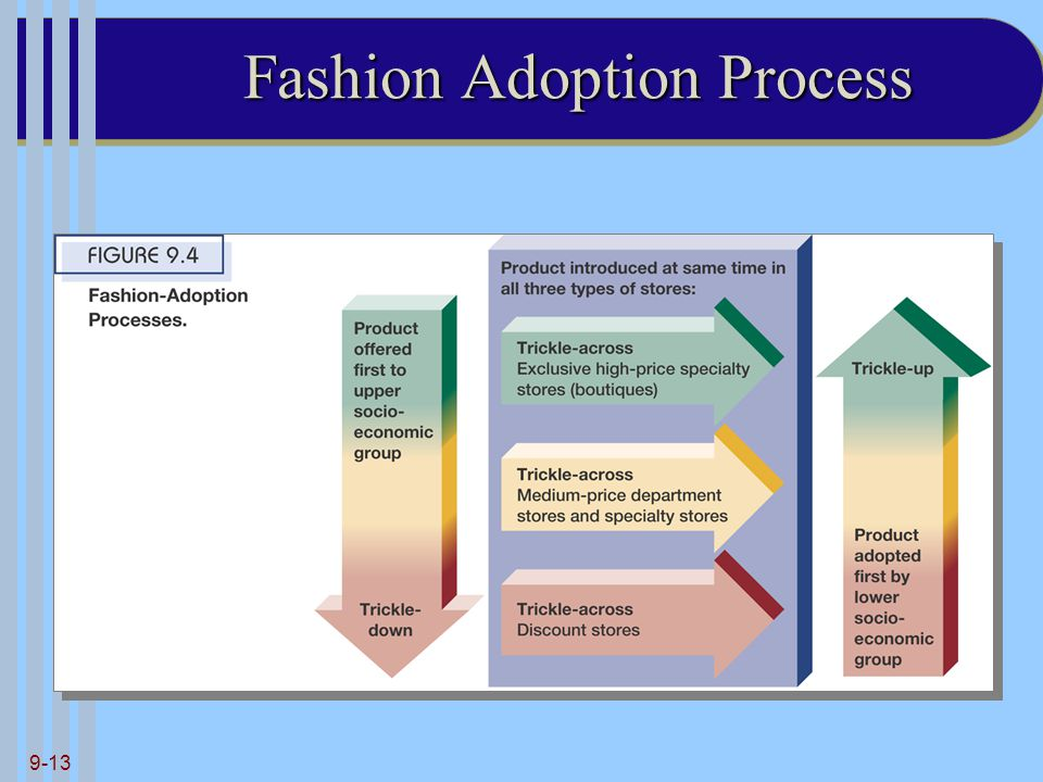Fashion Adoption Process