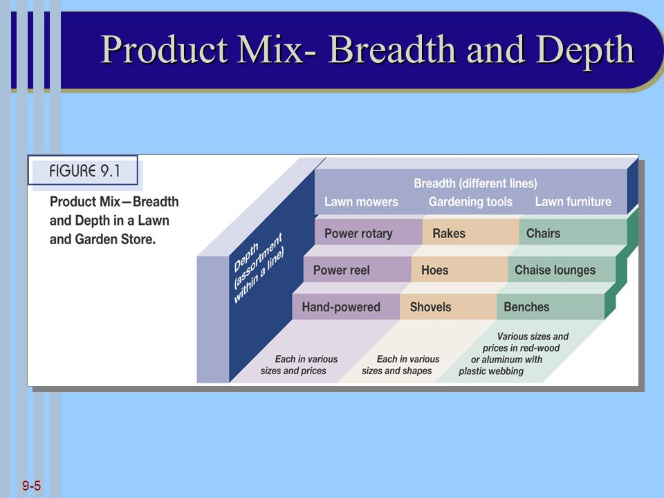 Product Mix- Breadth and Depth