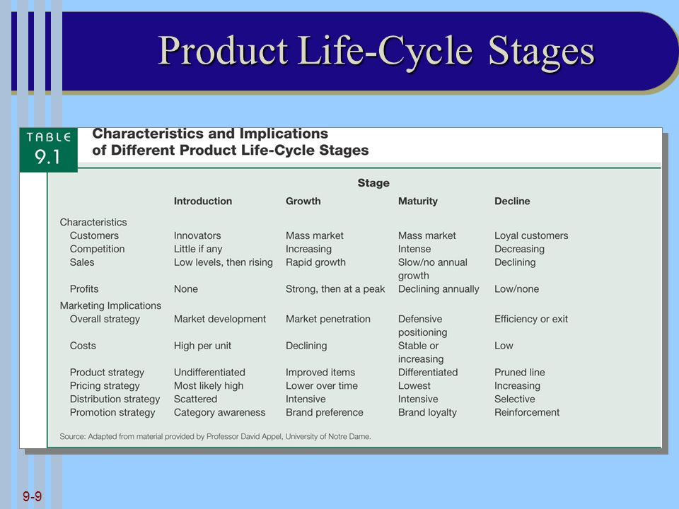 Product Life-Cycle Stages