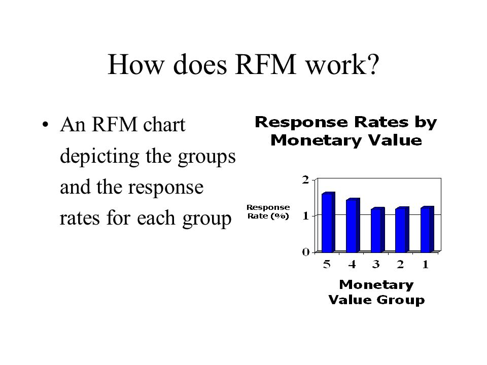 How does RFM work An RFM chart depicting the groups and the response rates for each group