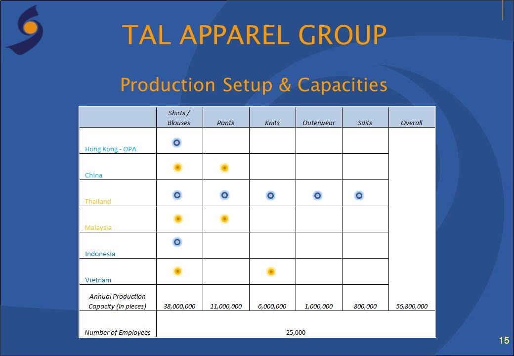 TAL APPAREL GROUP Production Setup & Capacities