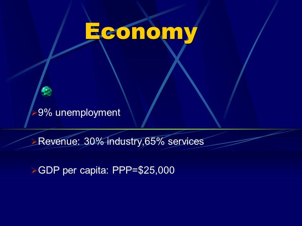 Economy 9% unemployment Revenue: 30% industry,65% services