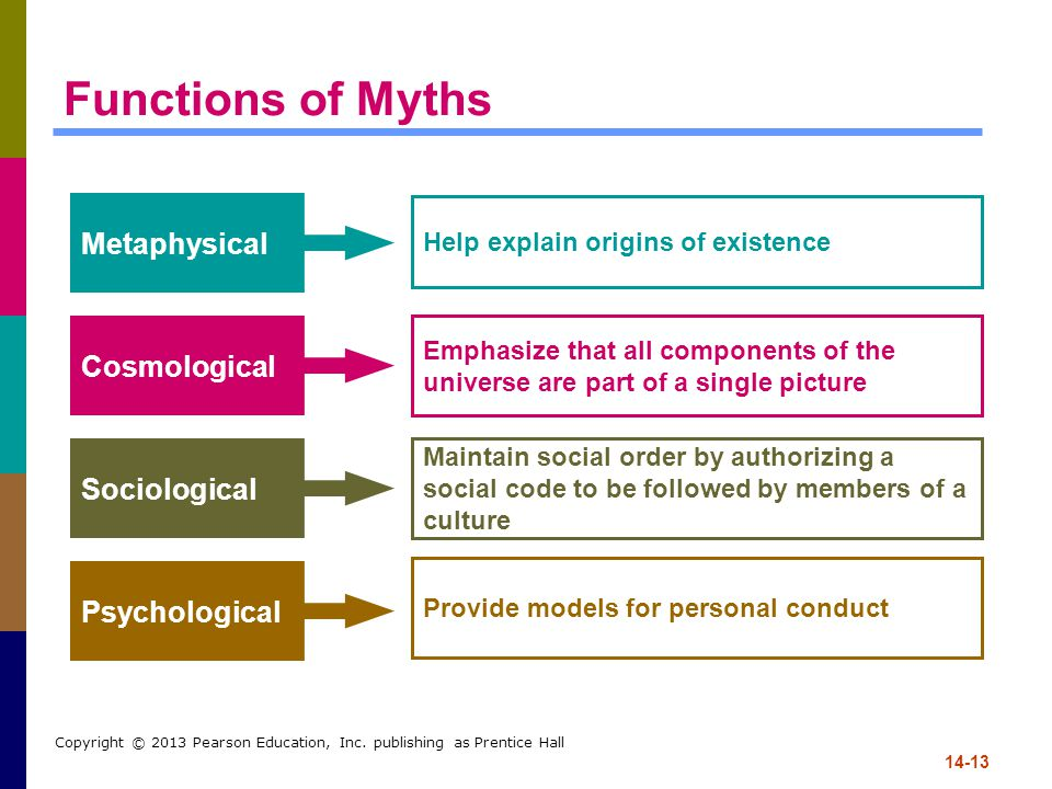 Functions of Myths Metaphysical Cosmological Sociological
