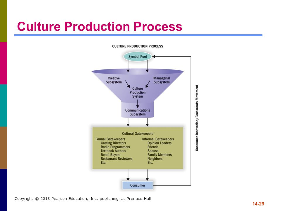 Culture Production Process