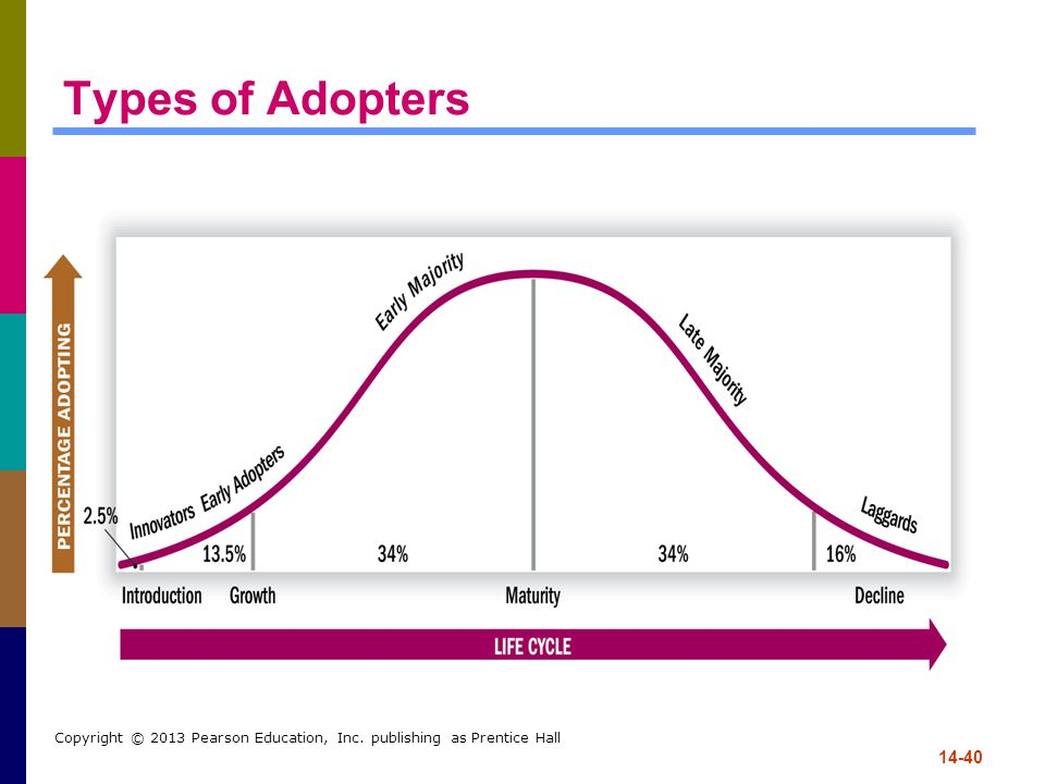 Types of Adopters